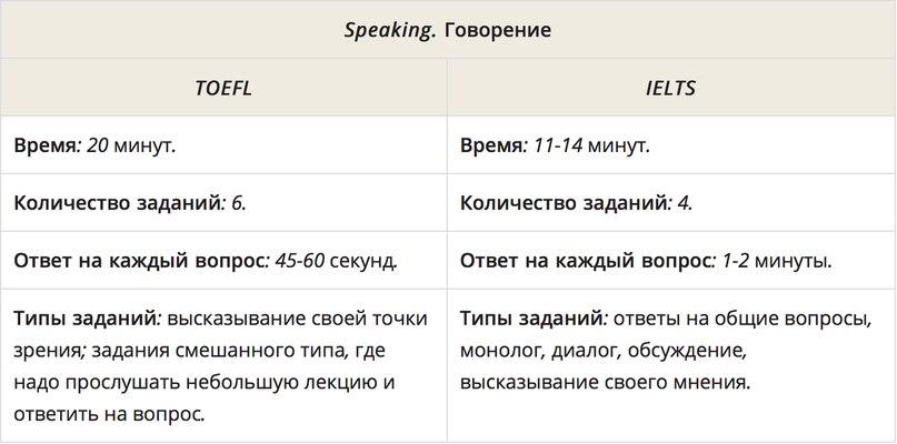 Хочу сдать на сертификат. Что выбрать: IELTS или TOEFL?, изображение №4