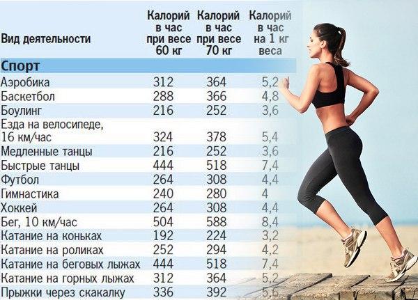 Сколько веса можно сбросить при ходьбе