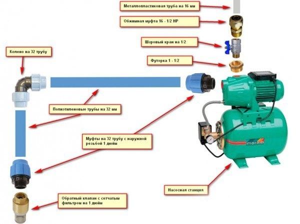 Схема правильного подключения насосной станции к колодцу, чертежи и советы, изображение №2