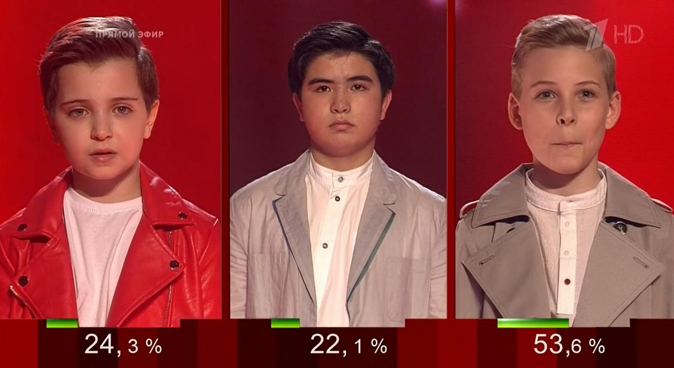 Голос Дети 2020 финал результаты голосования команда Полины Гагариной