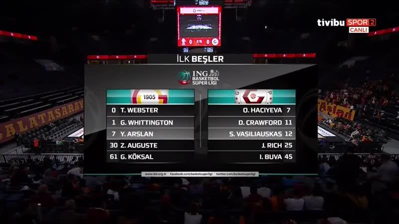 Galatasaray DS - Gaziantep Basketbol 04.01.2020 @BasketbolArsivi