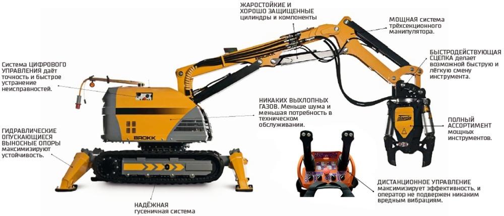 Особенности радиоуправляемых роботов Brokk