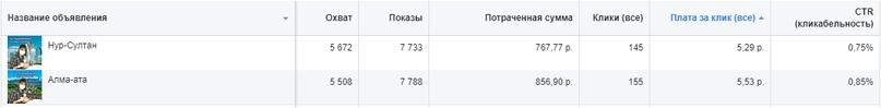 Геотаргетинг по городам Казахстана