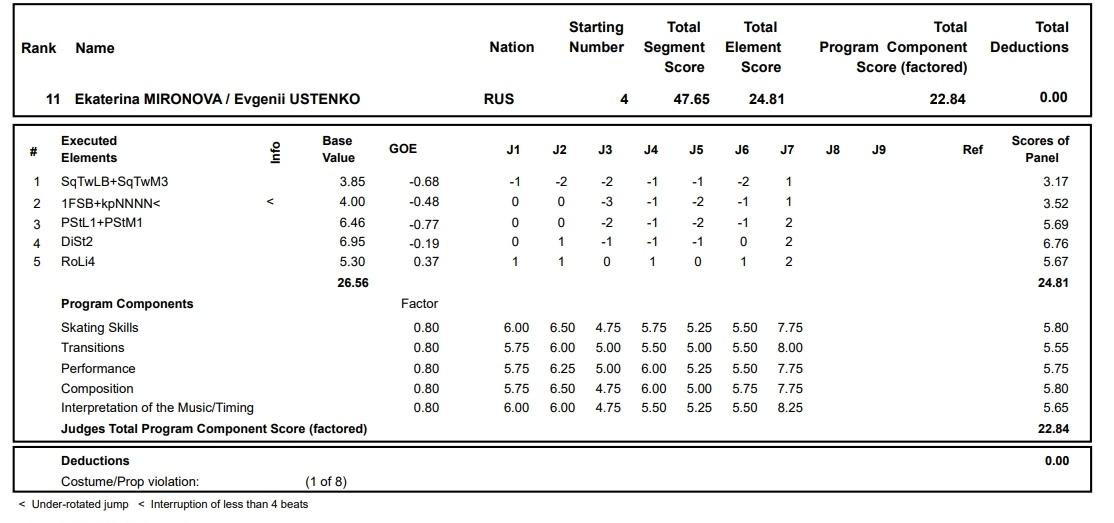 Challenger (8) Asian Open Figure Skating Trophy, Дунгуань, Китай, 30 октября - 3 ноября 0jAIcHveJOw