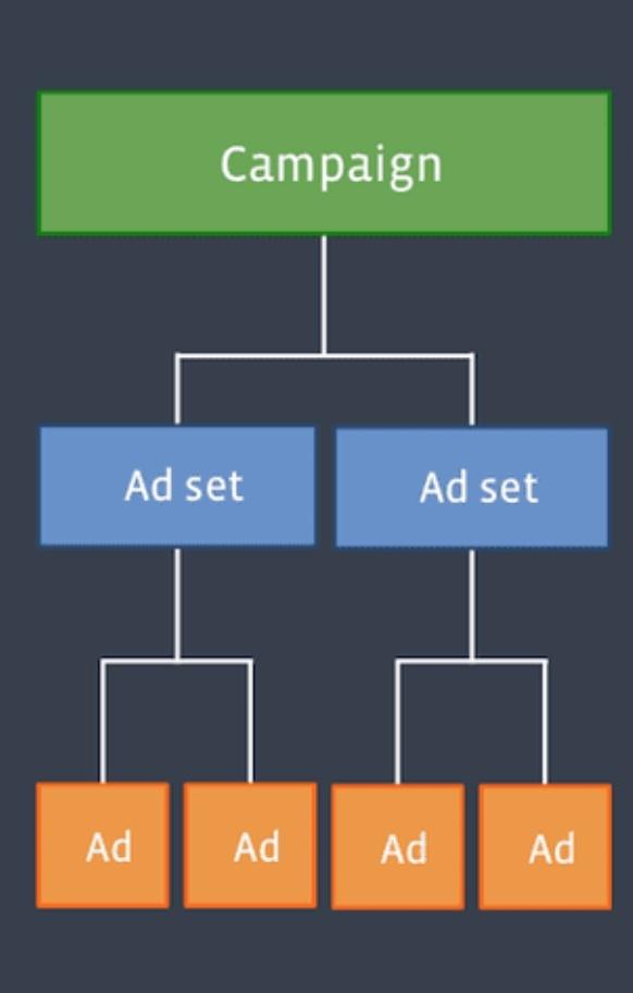 Как правильно запускать рекламную кампанию и получить хороший результат, изображение №2