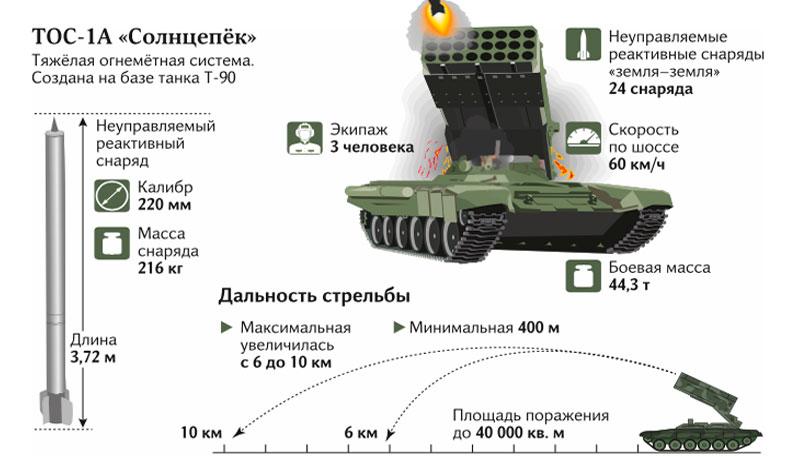 Российский огнемет