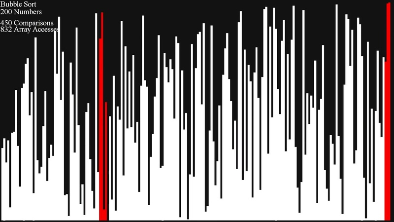 *SEIZURE WARNING* 50 Sorts, Visualized - Bar Graph