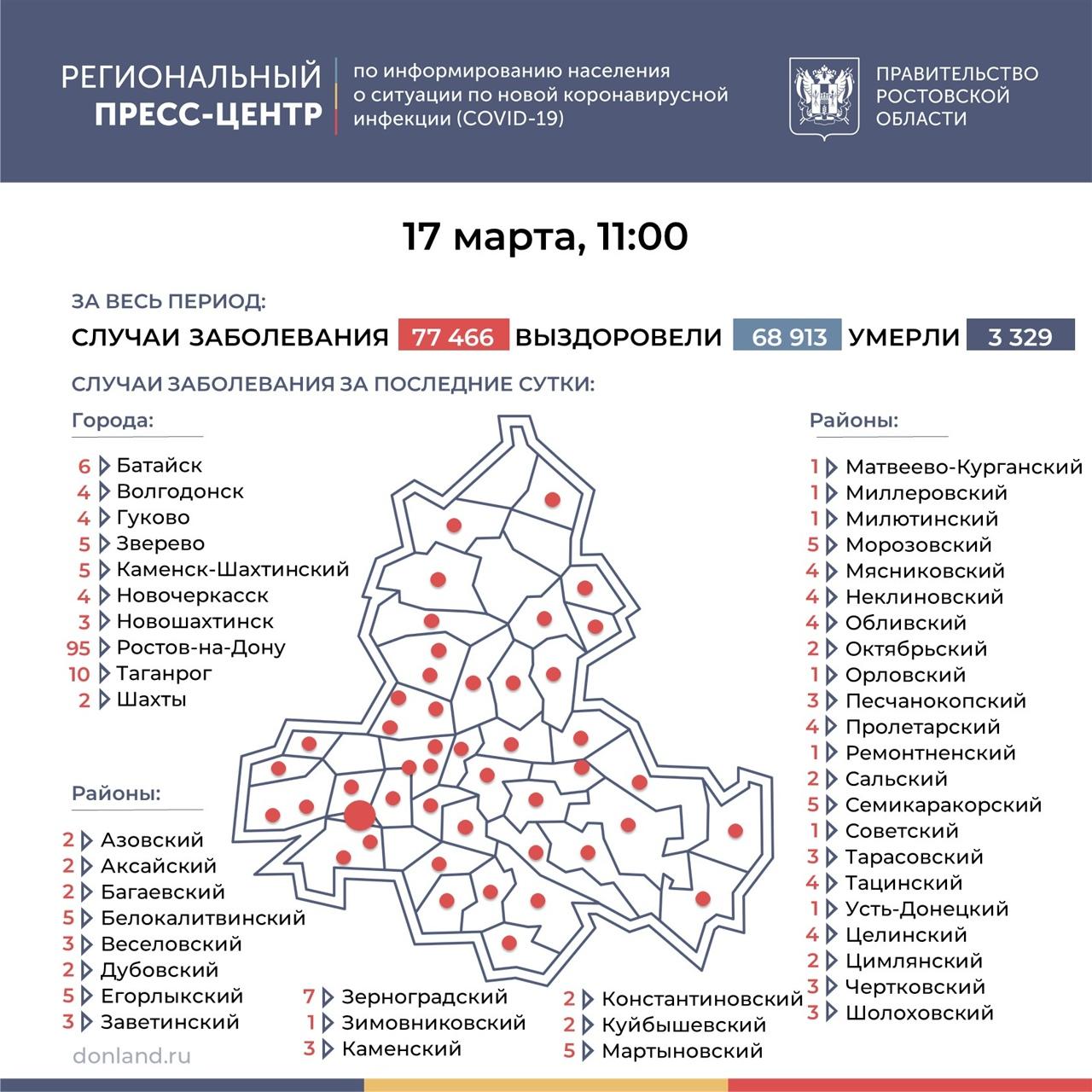 На Дону число инфицированных COVID-19 снизилось до 241, в Таганроге 10 новых случаев