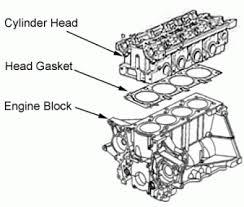 Что такое ГБЦ в автомобиле, изображение №2