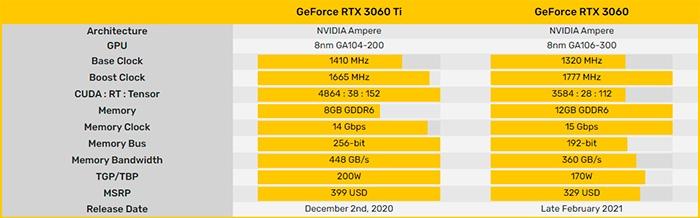 Видеокарту NVIDIA GeForce RTX 3060 представят 25 февраля, изображение №2