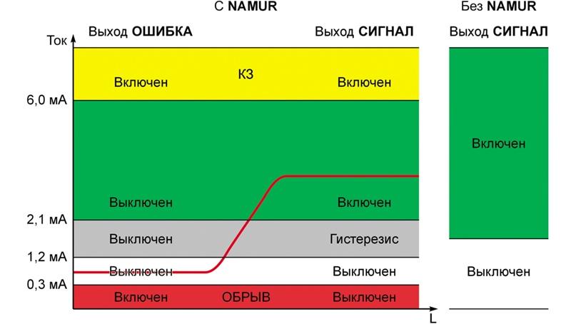 Рис.3. Состояние выходных сигналов и индикации при работе с сигналами NAMUR