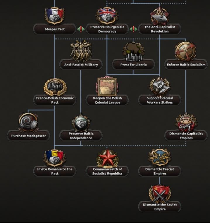 Дневник разработчиков Hearts of Iron IV — Изменение древа фокусов Польши, часть 2, изображение №11