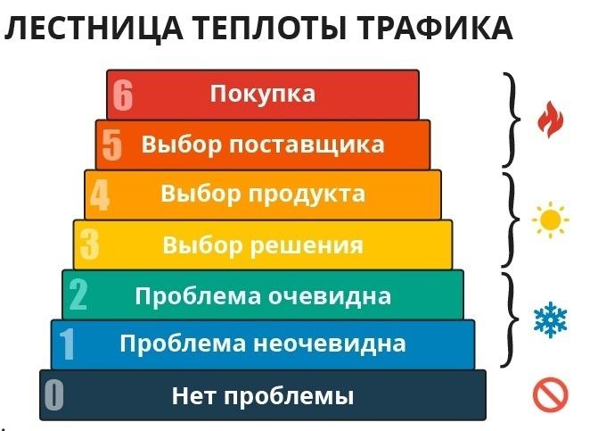 Как на 2 года загрузить клиентами автосервис из ВК?, изображение №11