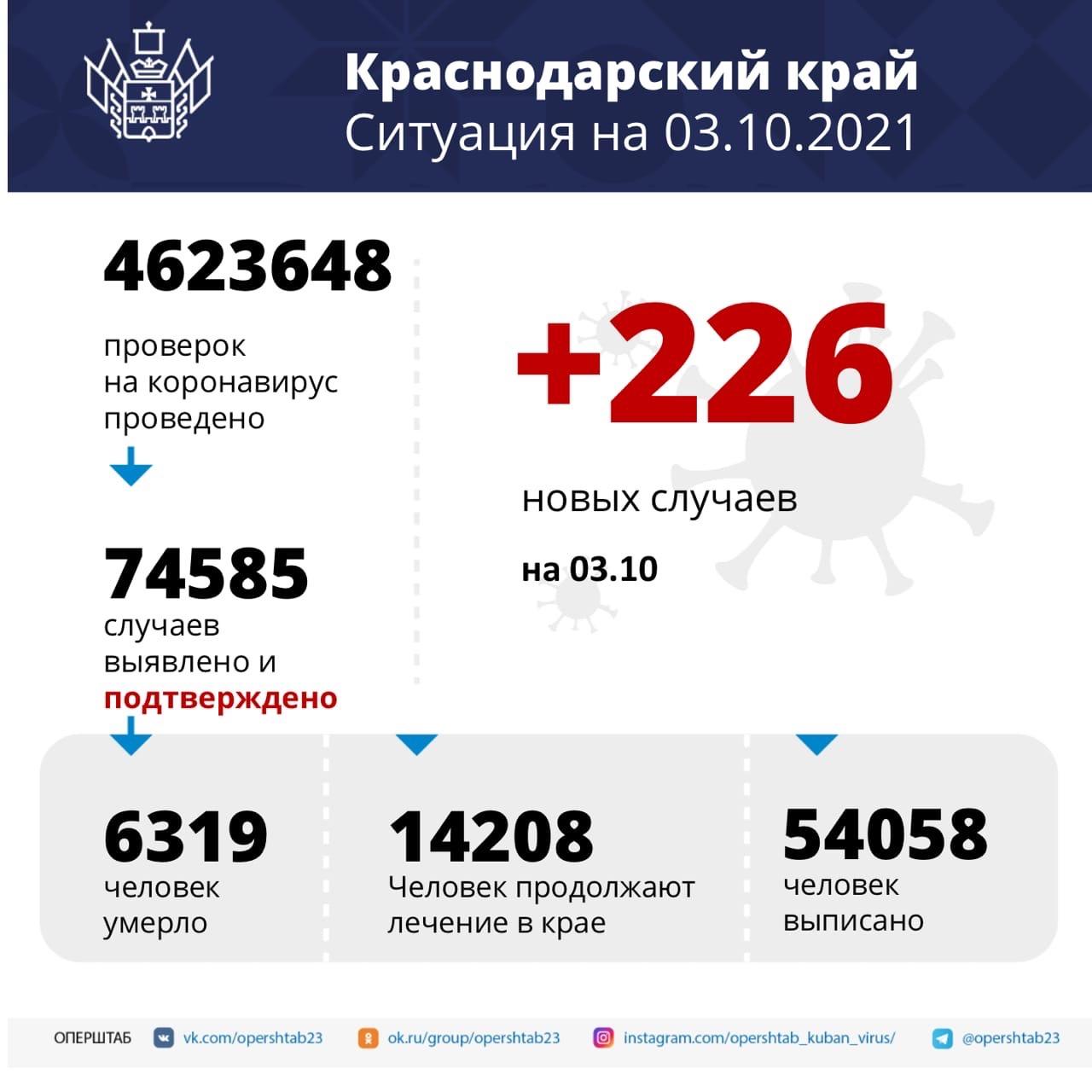 На Кубани за минувшие сутки зарегистрировали 226 случаев...