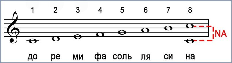 NAстройка русского музыкального ряда — 2 часть, изображение №1