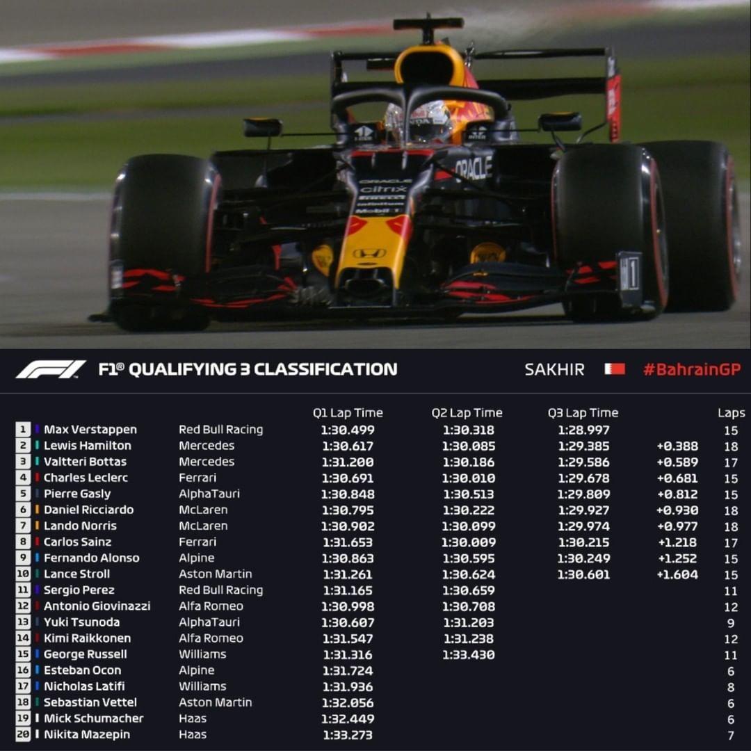 F1 Bahrain qualifying results
