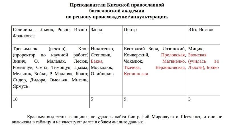 «Православная Церковь Украины» в региональном разрезе, изображение №4