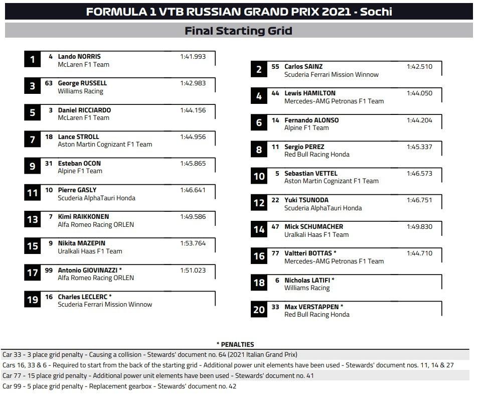 Russian Grand Prix 2021 - starting  grid